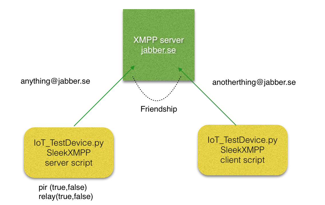 Python Read and Write • XMPP-IoT